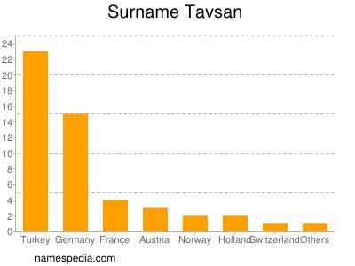 Surname Tavsan