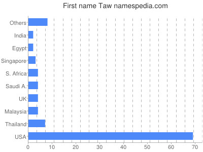 Given name Taw
