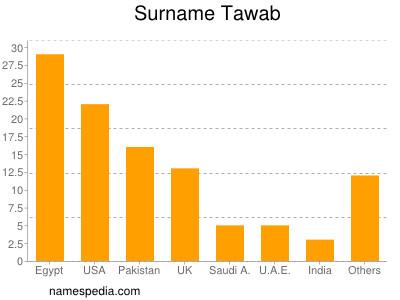 Surname Tawab