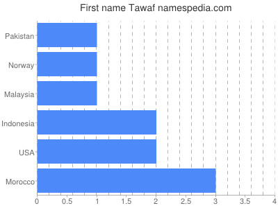 Given name Tawaf