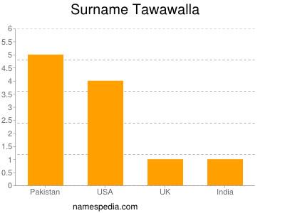 Surname Tawawalla