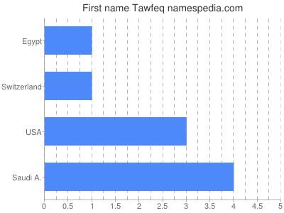 Given name Tawfeq