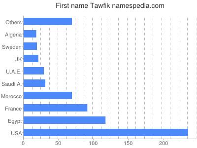 Given name Tawfik