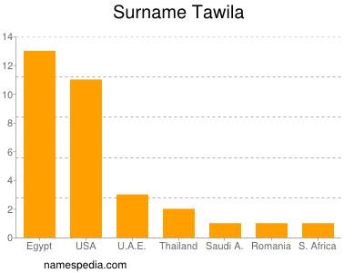 Surname Tawila