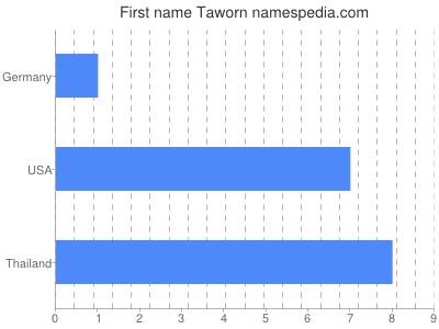 Given name Taworn