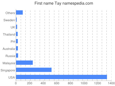 Given name Tay