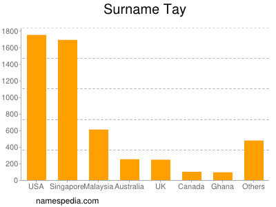 Surname Tay