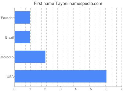 Given name Tayani