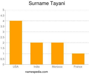 Surname Tayani