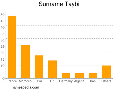 Surname Taybi