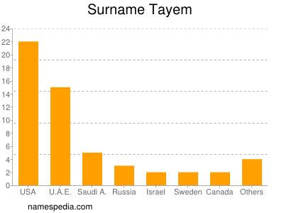Surname Tayem