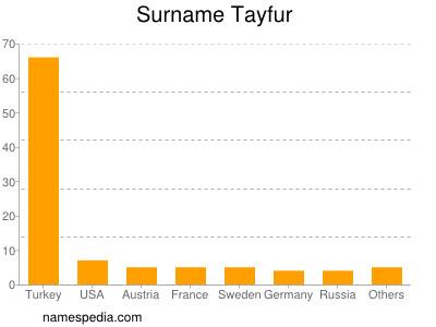 Surname Tayfur