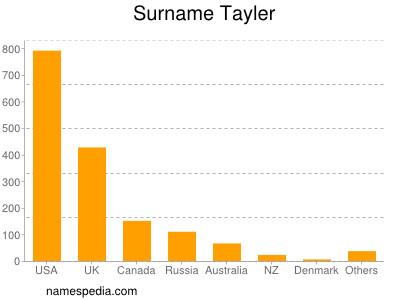 Surname Tayler