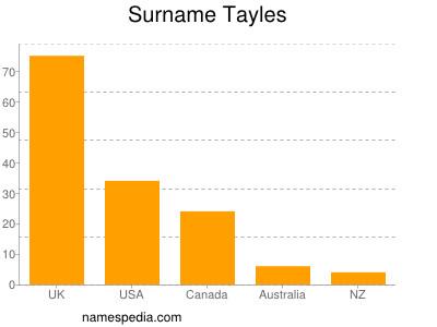 Surname Tayles