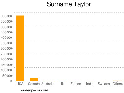 Surname Taylor