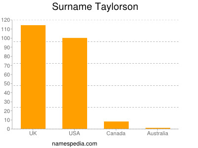 Surname Taylorson