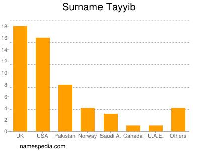 Surname Tayyib