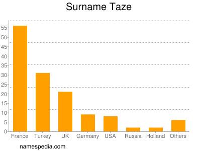 Surname Taze
