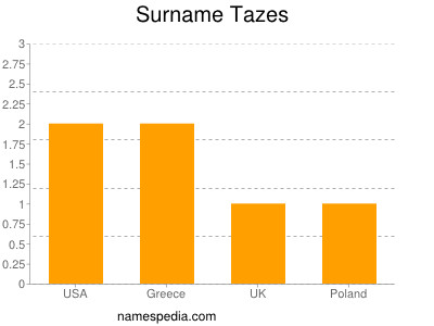Familiennamen Tazes
