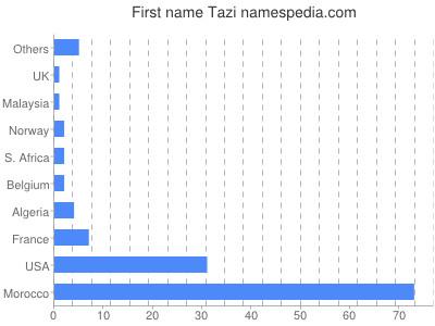 Given name Tazi