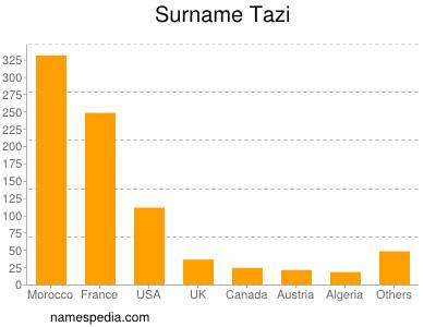 Surname Tazi
