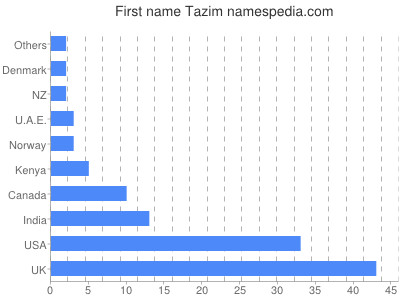 Given name Tazim