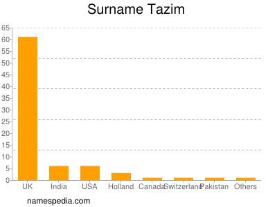 Surname Tazim