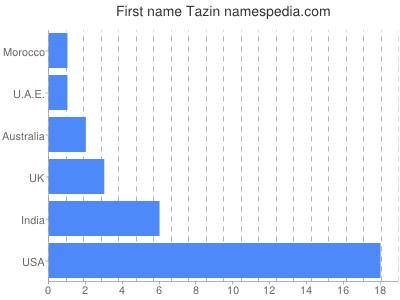 Given name Tazin