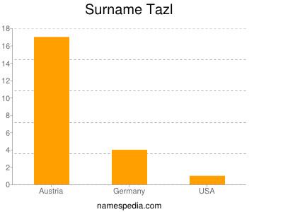 Surname Tazl