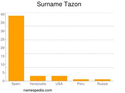 Surname Tazon