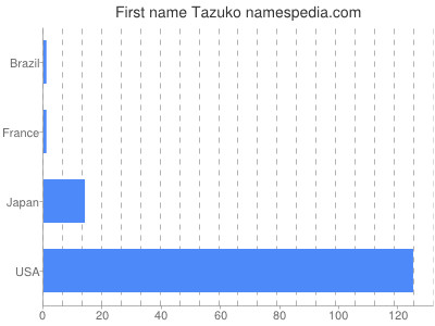 Given name Tazuko