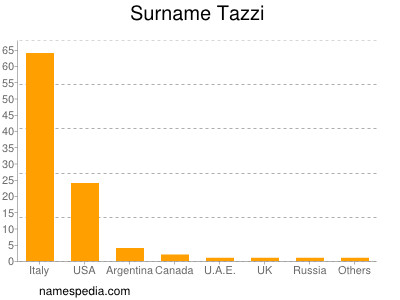Surname Tazzi