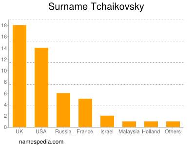 Surname Tchaikovsky