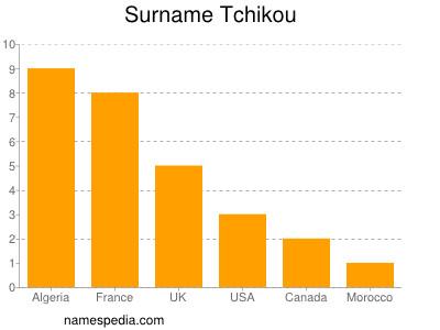 Surname Tchikou