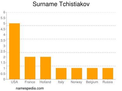 Surname Tchistiakov