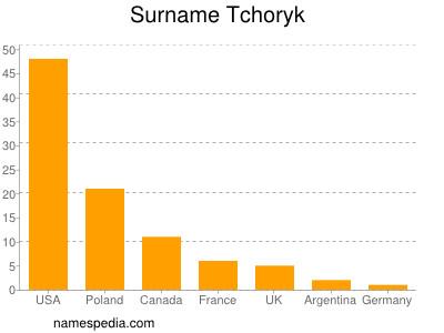 Surname Tchoryk