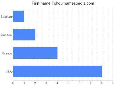 Given name Tchou