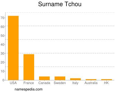 Surname Tchou