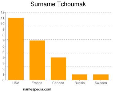Surname Tchoumak