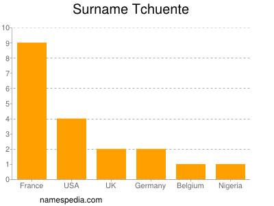 Surname Tchuente