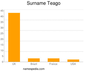 Familiennamen Teago