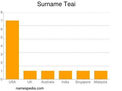 Familiennamen Teai