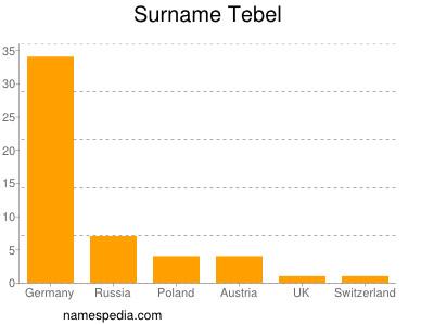 Surname Tebel