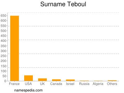 Surname Teboul