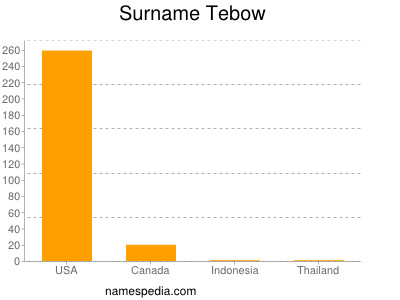 Surname Tebow