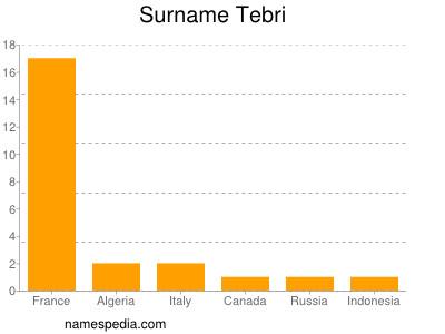 Surname Tebri