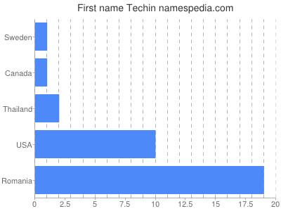 Given name Techin