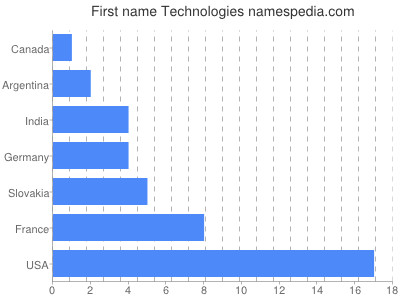 Given name Technologies