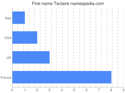 Given name Teclaire