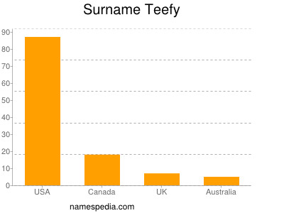 Surname Teefy
